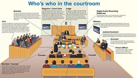 whos who in the Crown Court